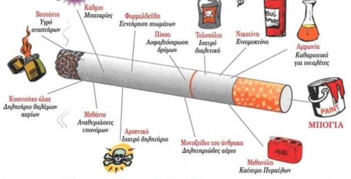 Τι συμβαίνει στο σώμα μας όταν κόψουμε το κάπνισμα;