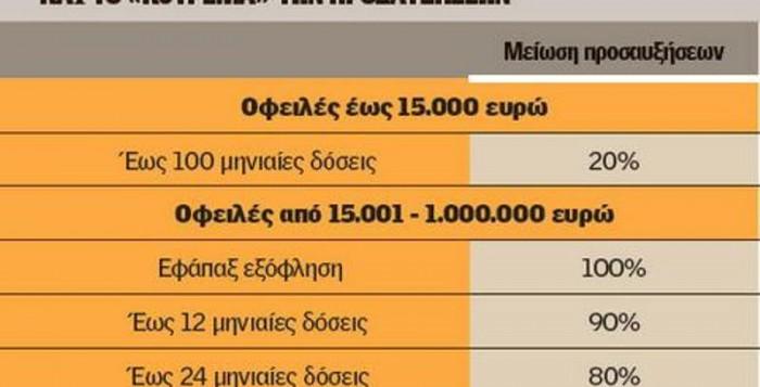 Τα 13 μυστικά της ρύθμισης για τα χρέη - Πώς μπορούν να πάρουν «ανάσα» 3 εκατ. νοικοκυριά και επιχειρήσεις