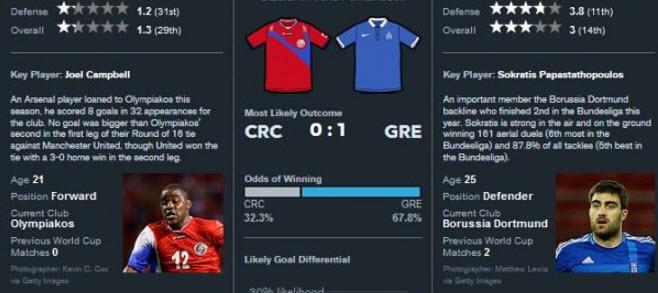 Bloomberg: Η Ελλάδα θα κερδίσει την Κόστα Ρίκα 1-0 και θα περάσει στους 8