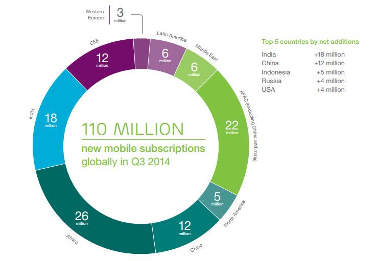 To 90% του παγκόσμιου πληθυσμού άνω των 6 ετών θα διαθέτει κινητό τηλέφωνο μέχρι το 2020