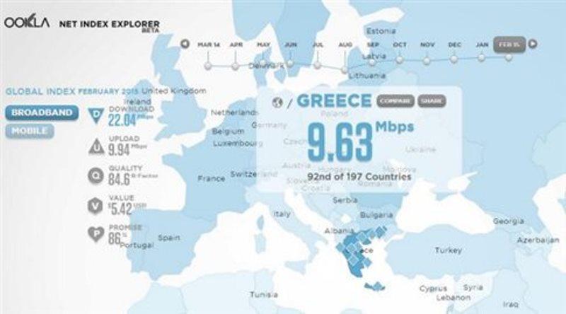 Αγγίζει τα 10Mbps η μέση ταχύτητα πρόσβασης στο Διαδίκτυο στην Ελλάδα