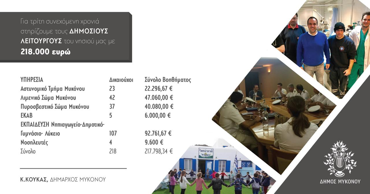 Για τρίτη συνεχόμενη χρονιά ο Δήμος Μυκόνου ενισχύει οικονομικά τους δημοσίους υπαλλήλους στο νησί