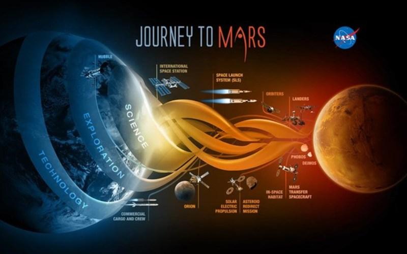Ο «οδικός χάρτης» της NASA για το ταξίδι στον Άρη