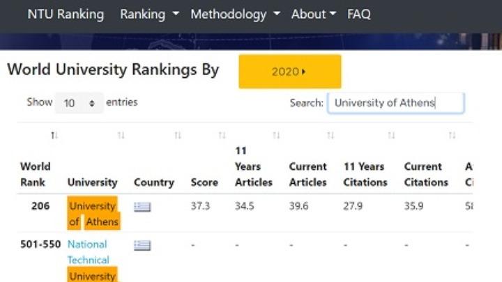 Έξι ελληνικά πανεπιστήμια στα 900 καλύτερα του κόσμου