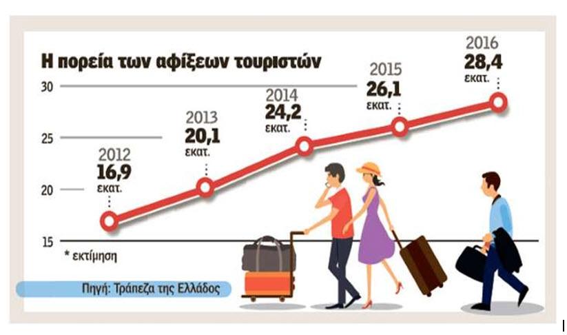 Παγκόσμιο trend η Ελλάδα: Πάνω από 30 εκατομμύρια τουρίστες περιμένει το 2017