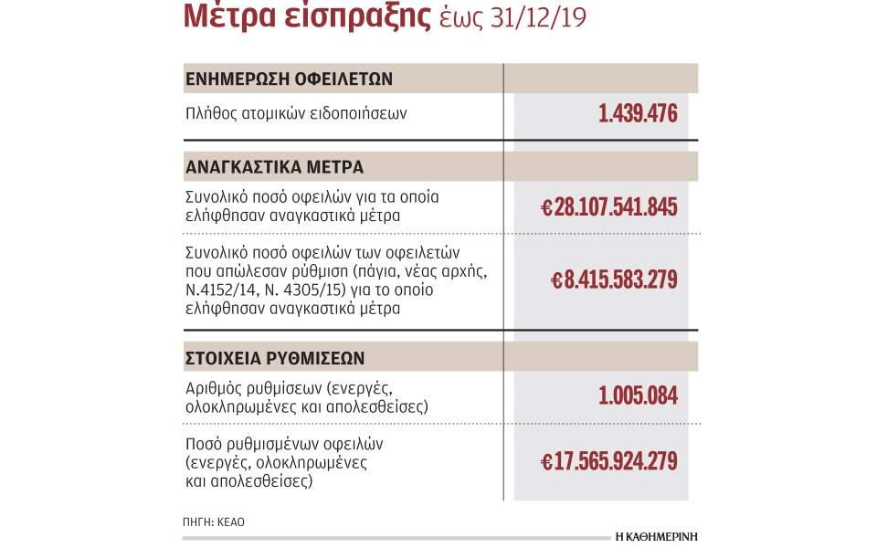 Στο 1,5 δισ. οι εισπράξεις χρεών από εισφορές που ρυθμίστηκαν